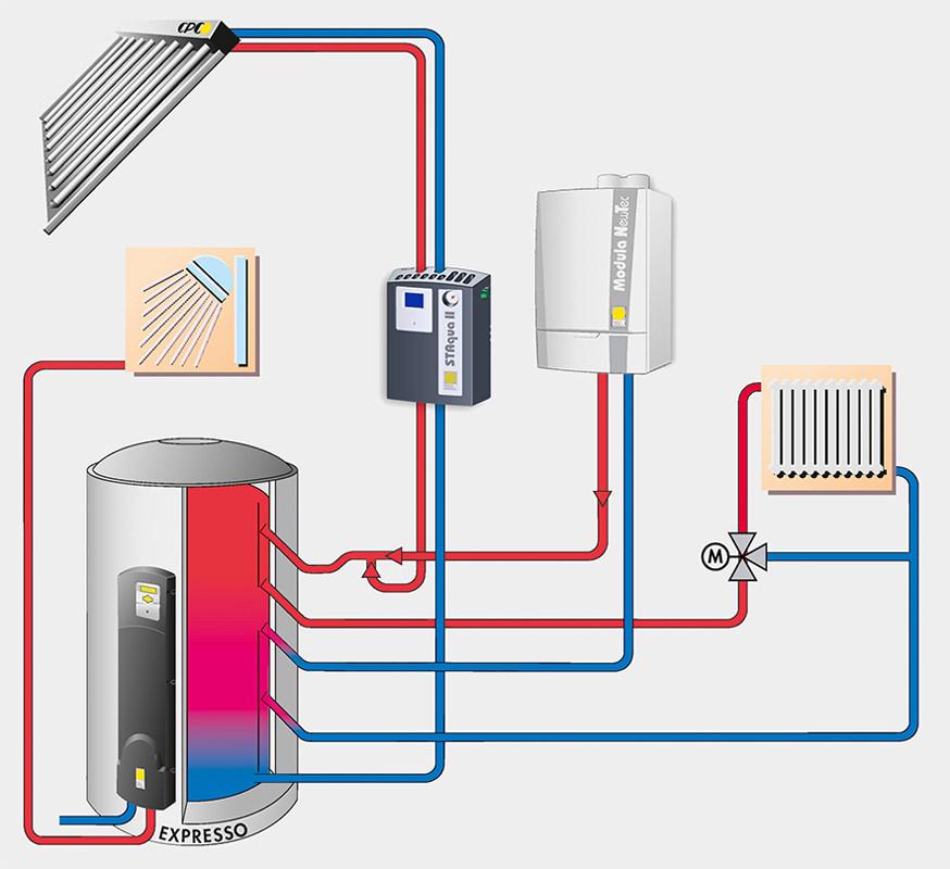 Solare Heizungsunterstützung Puffer-Schema