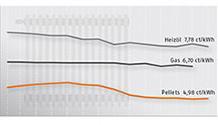 Brennstoffkosten Vergleich