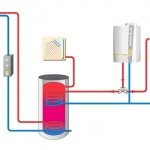 Standard-Solaranlage mit Glykol